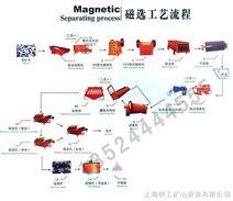金矿选矿设备/赤铁矿选矿设备/硫铁矿选矿设备